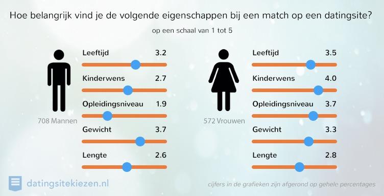 Gemiddeld aantal berichten online dating